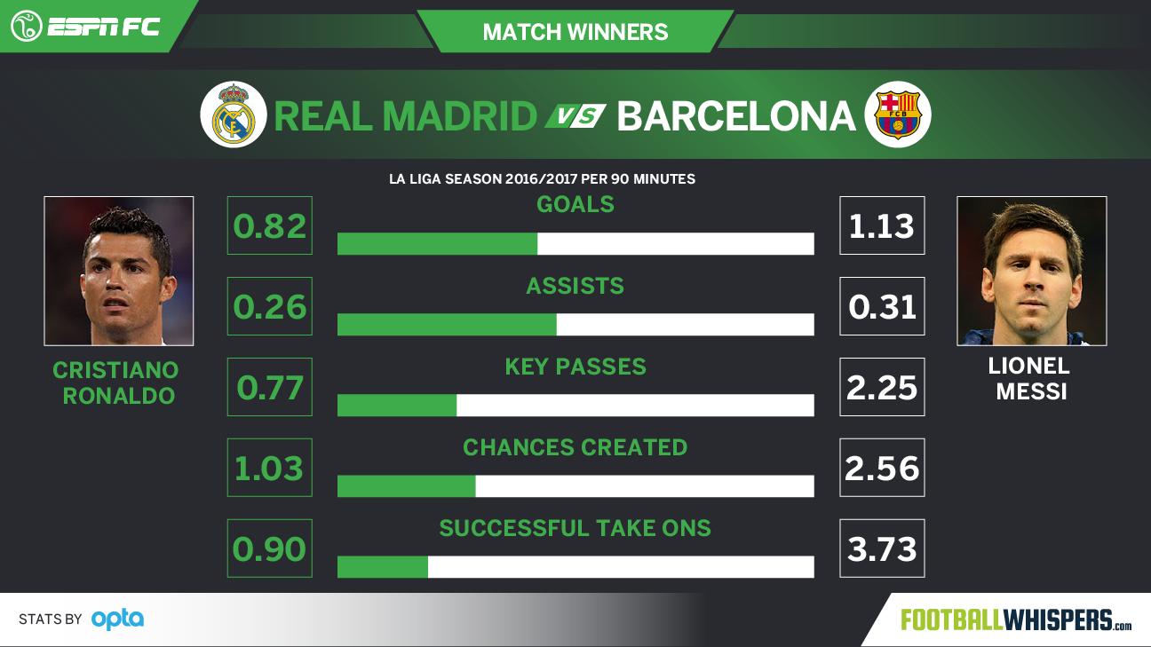 Real Madrid vs. Barcelona match winners