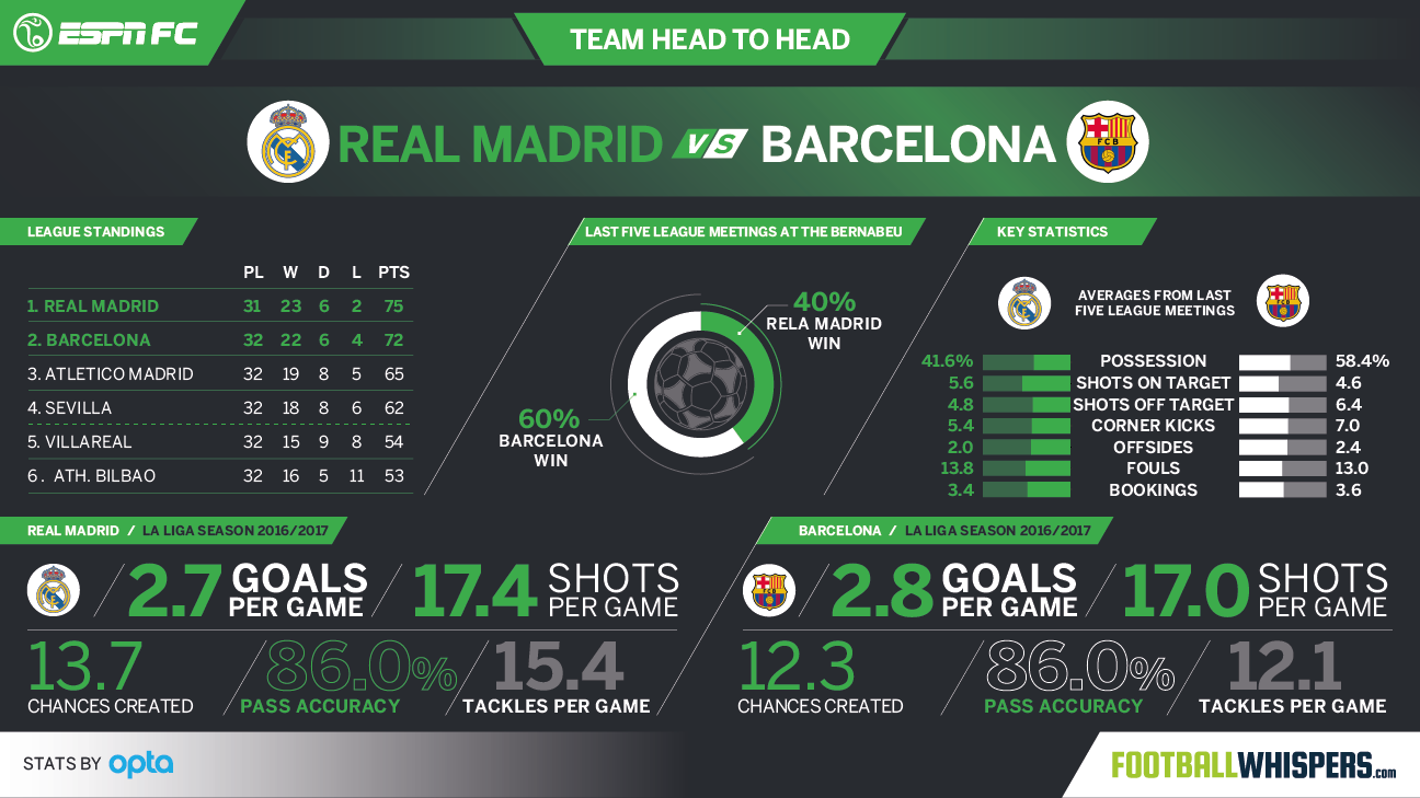 Real Madrid vs. Barcelona head-to-head