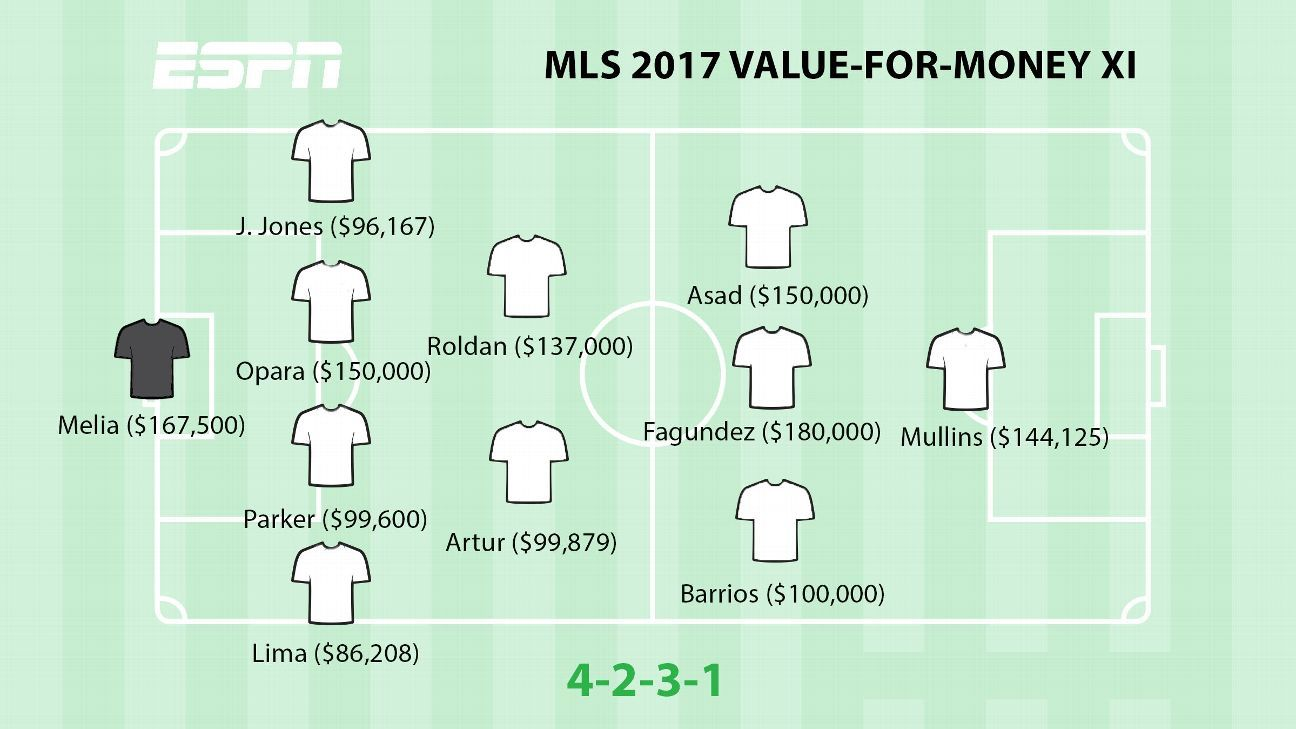 MLS' 2017 best value-for-money, highest-paid starting XIs