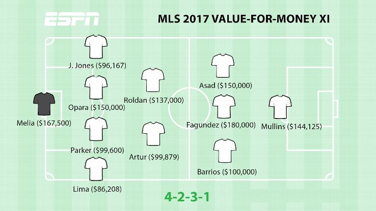 Mls 39 s 2017 best value for money highest paid starting xis for Highest r value windows 2017