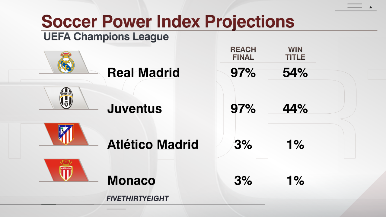 SIG Soccer Power Index Champions League Second Leg