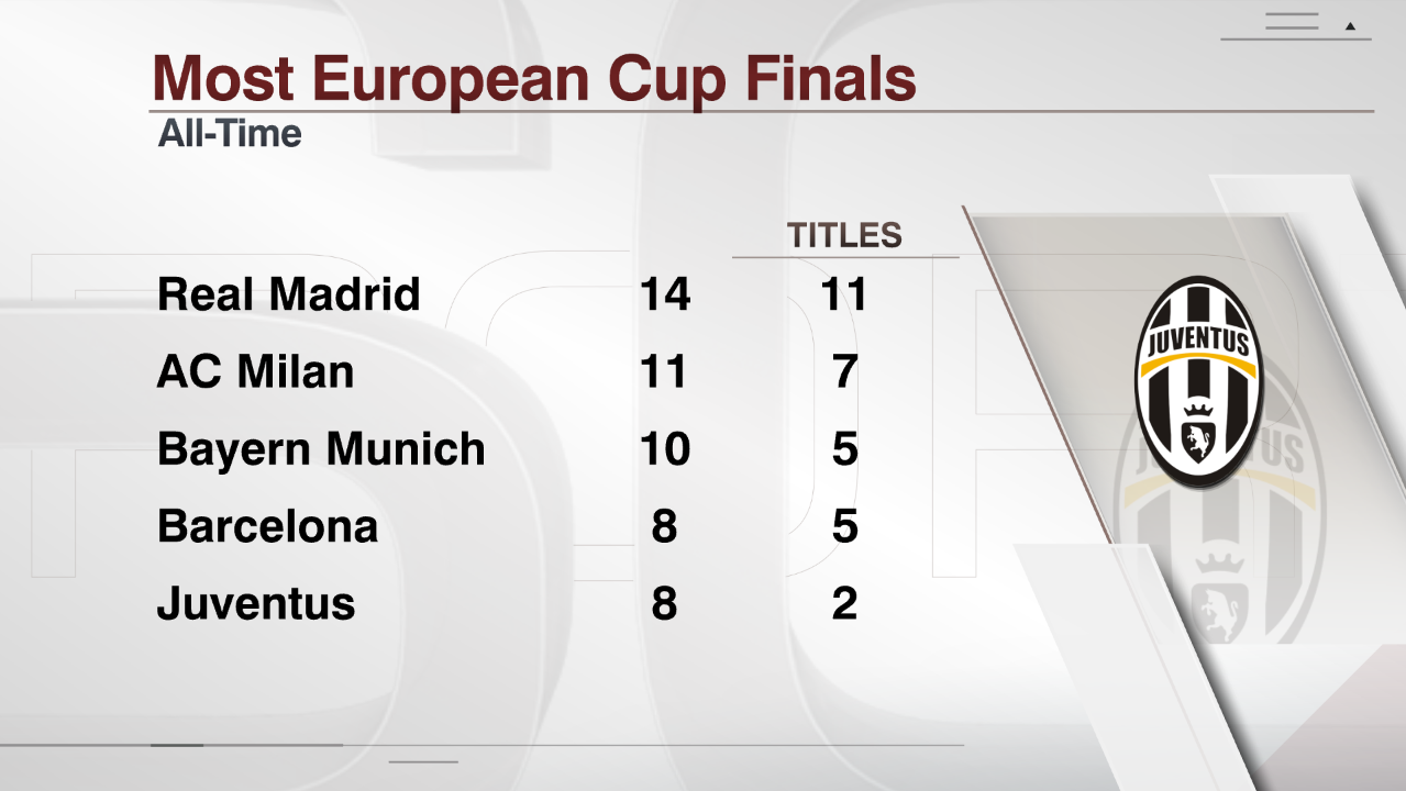 SIG Most European Cup Finals