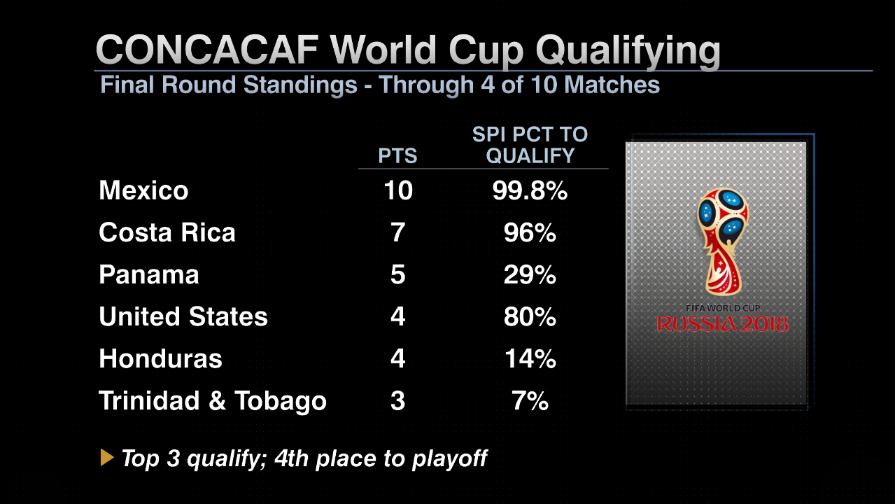SIG CONCACAF World Cup table 20170608