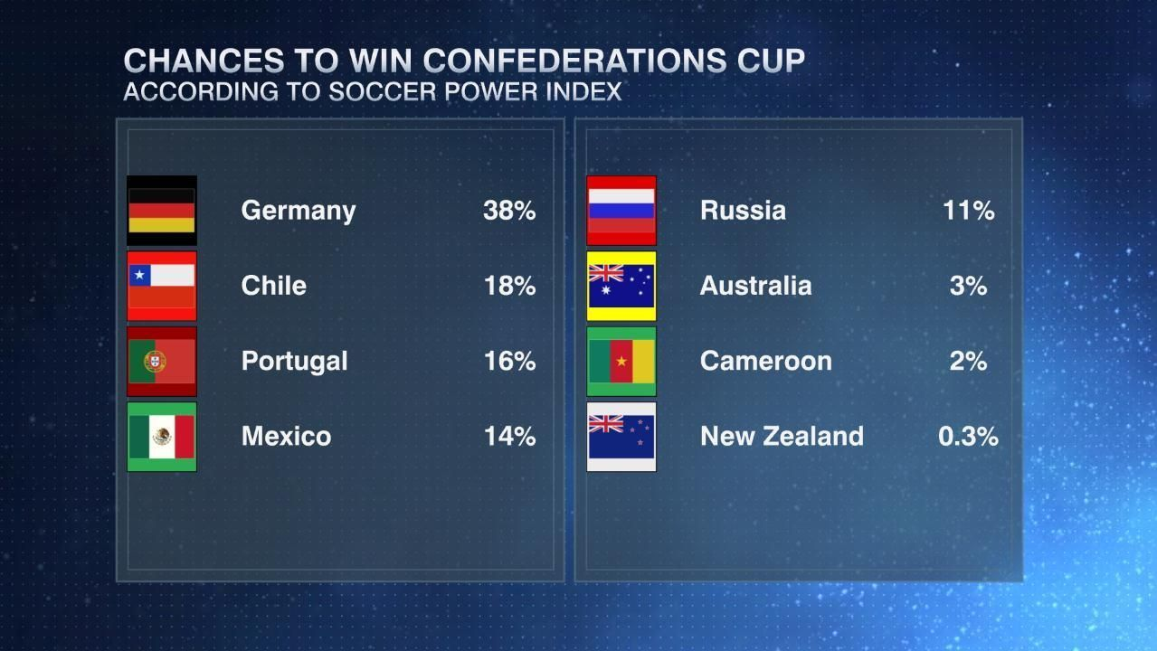 ESPN's Soccer Power Index Confederations Cup 2017