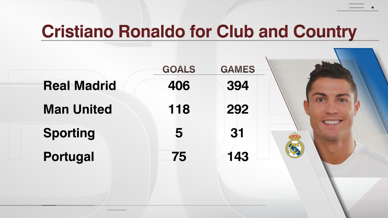 Cristiano Ronaldo's goals