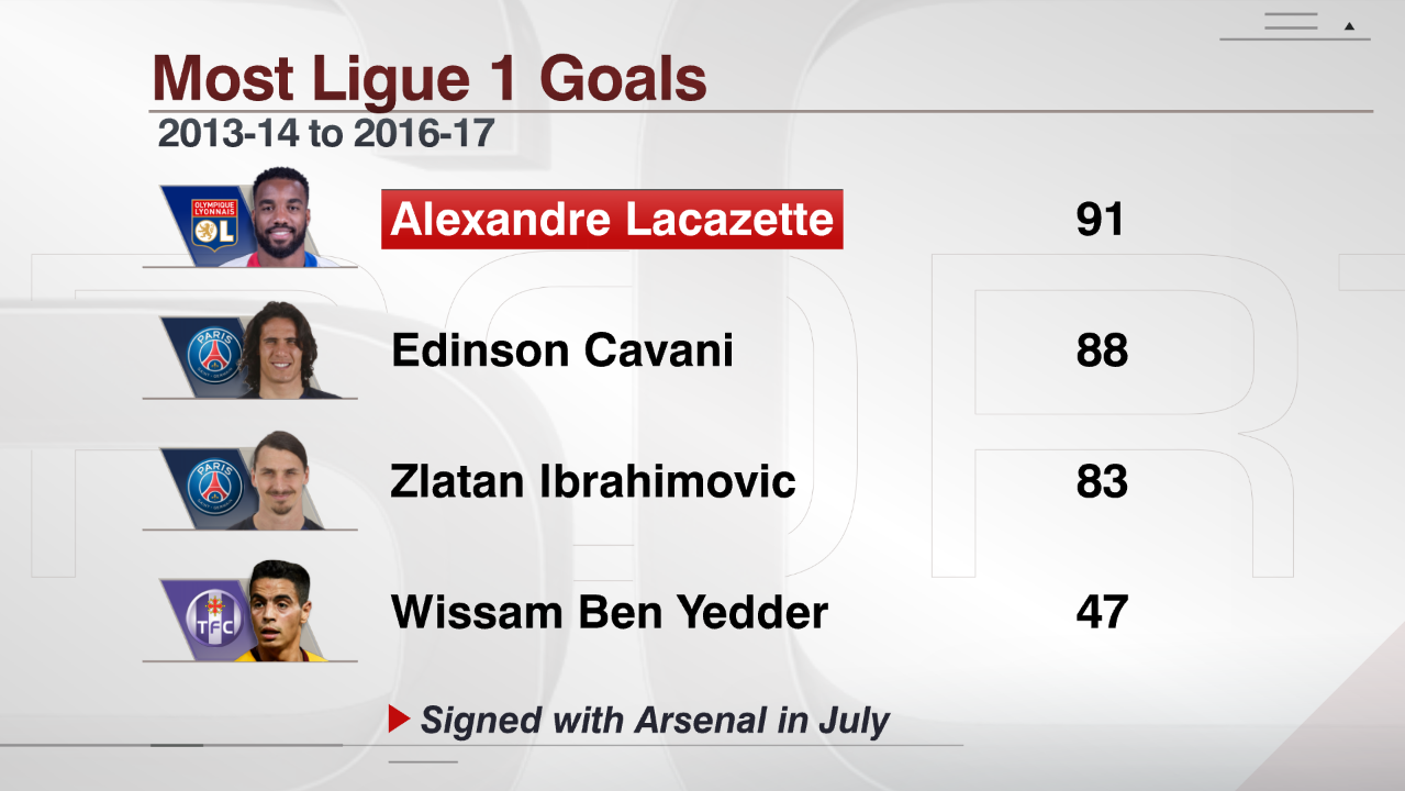 Most Ligue 1 goals, 2013-14 to 2016-17