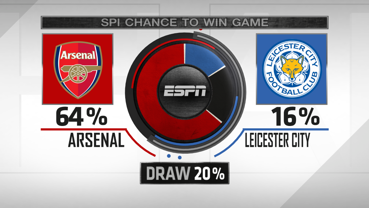 Arsenal vs. Leicester City, Soccer Power Index