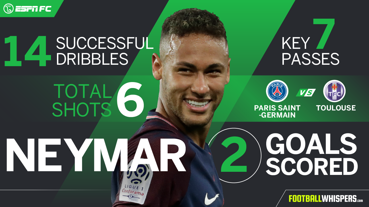 Neymar Player Power Rankings