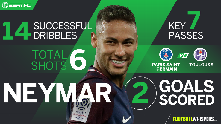 Neymar Player Power Rankings