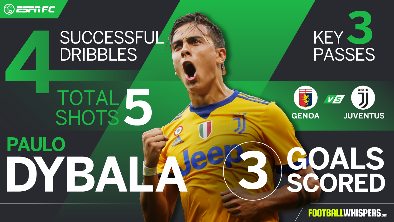 Paulo Dybala Player Power Rankings graphic