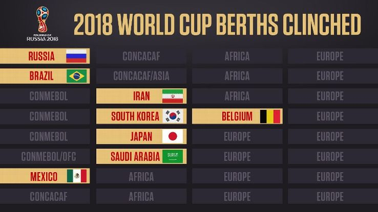 Resultado de imagem para world cup 2018