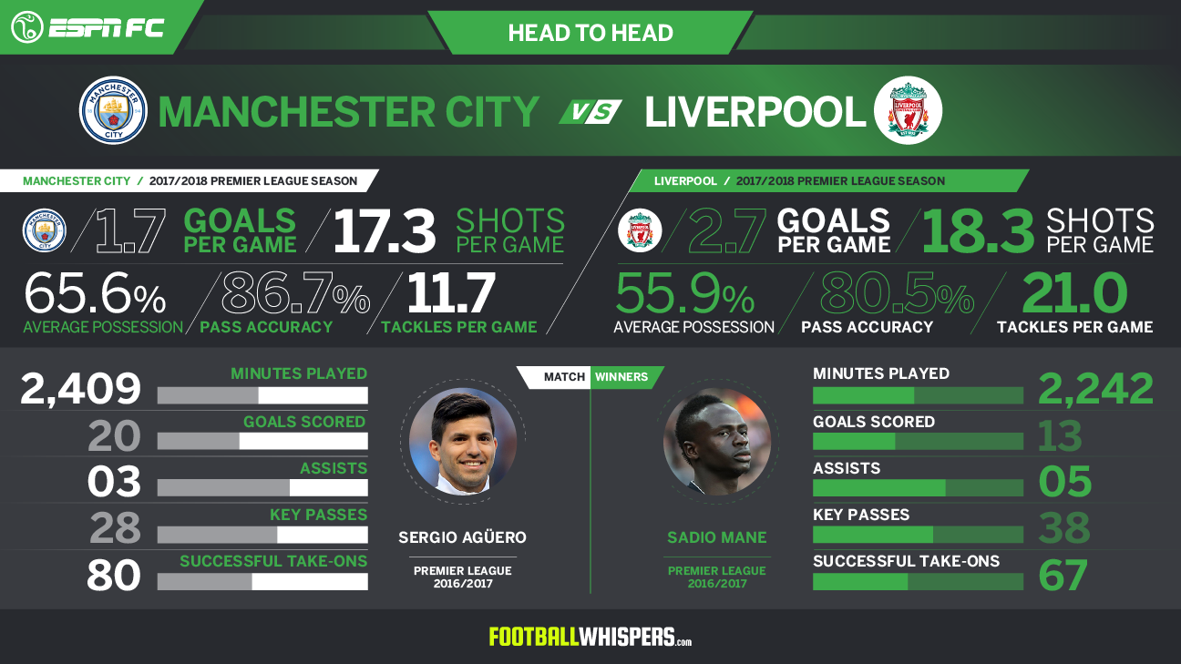 Manchester City vs. Liverpool head-to-head