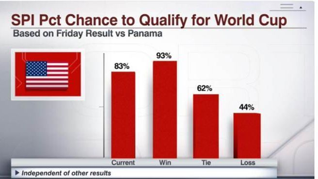 U.S. World Cup qualifying chances