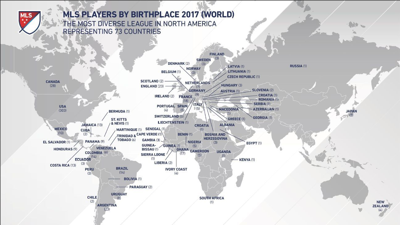 MLS players by birthplace