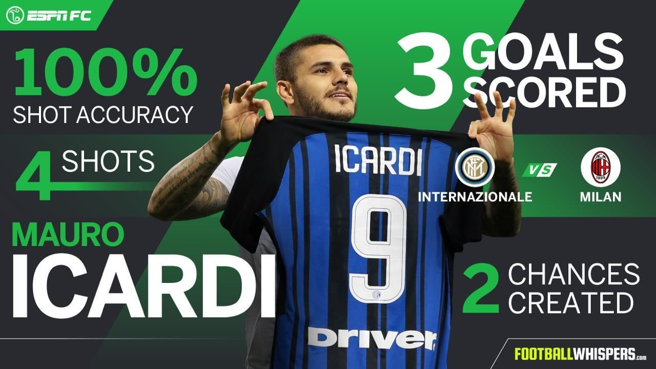 Mauro Icardi Player Power Rankings