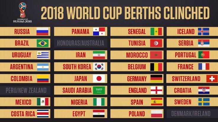 Pasukan yang layak ke Piala Dunia 2018