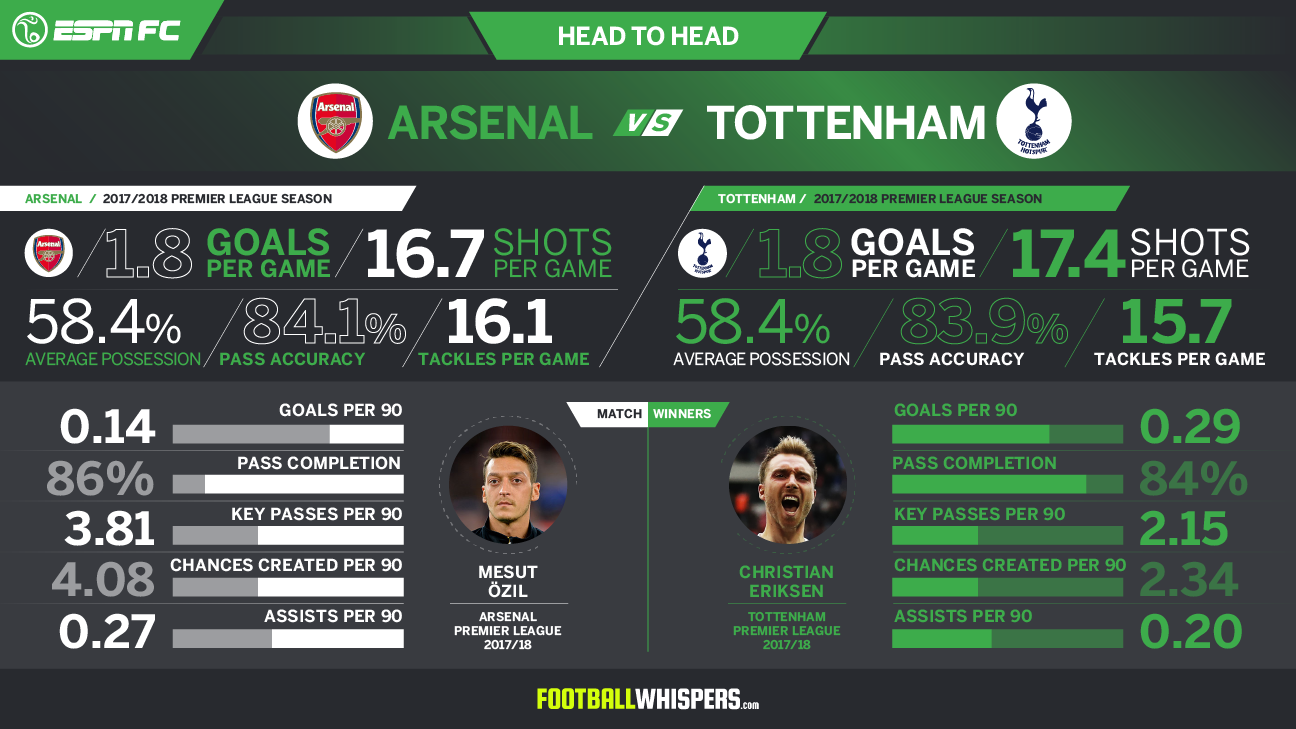 Tottenham-Arsenal head-to-head graphic