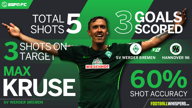 max kruse 39 s brilliant performance has him on top of player power rankings espn fc. Black Bedroom Furniture Sets. Home Design Ideas