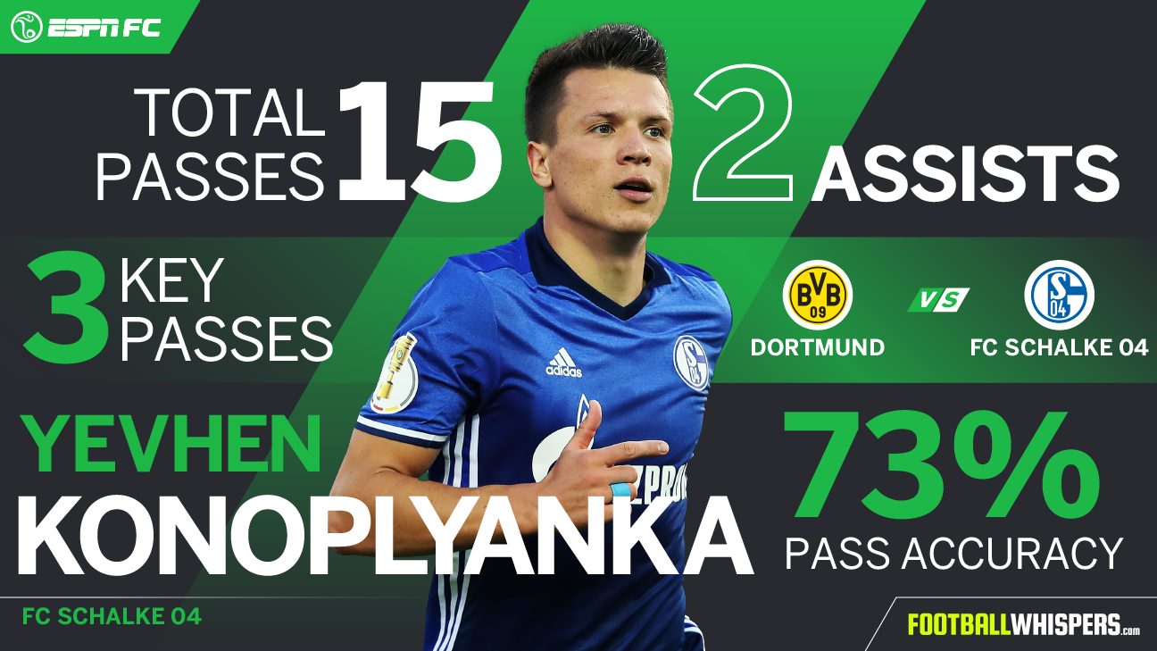 Yevhen Konoplyanka Player Power Rankings