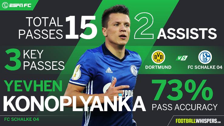 Yevhen Konoplyanka Player Power Rankings