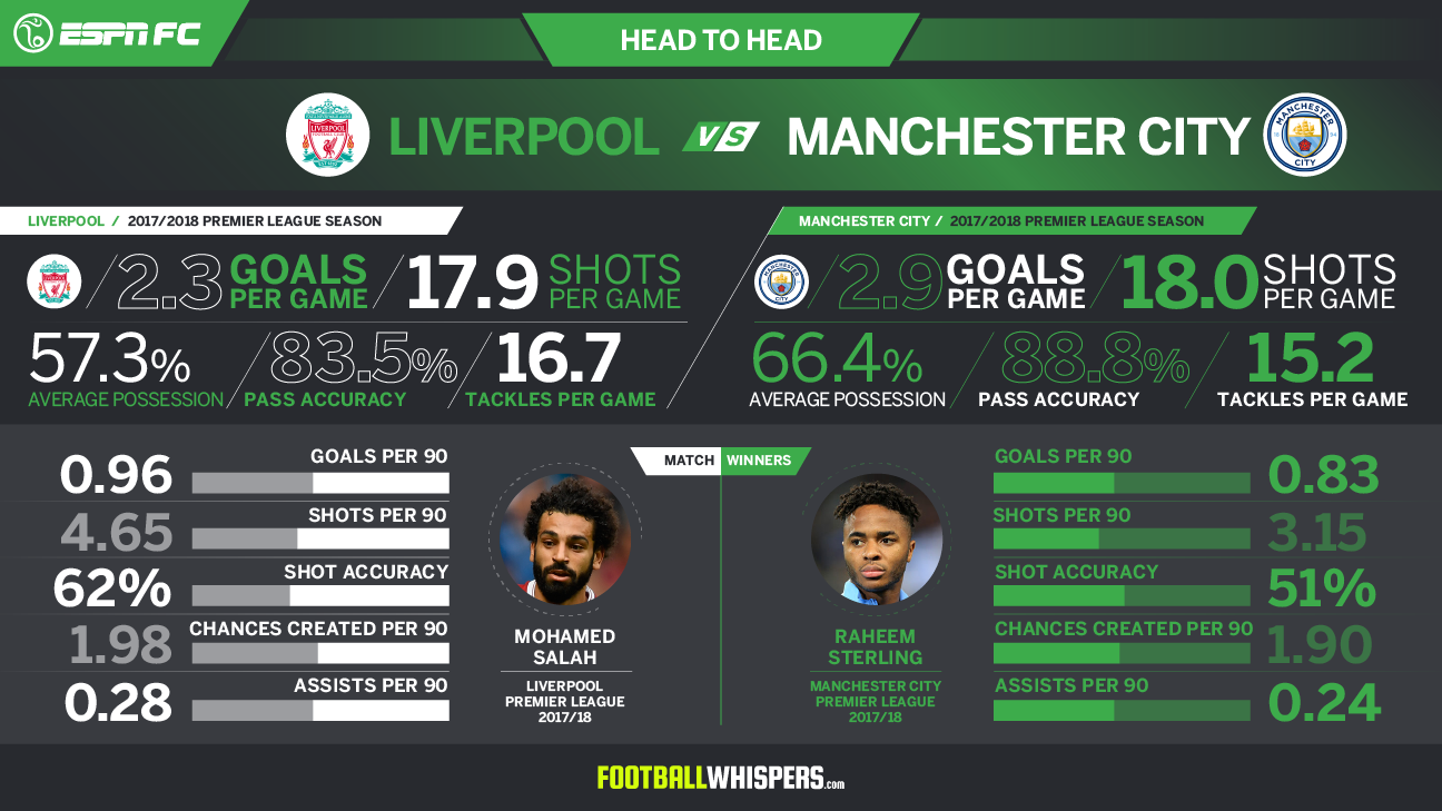 An ESPN FC statistical breakdown of Manchester City at Liverpool.