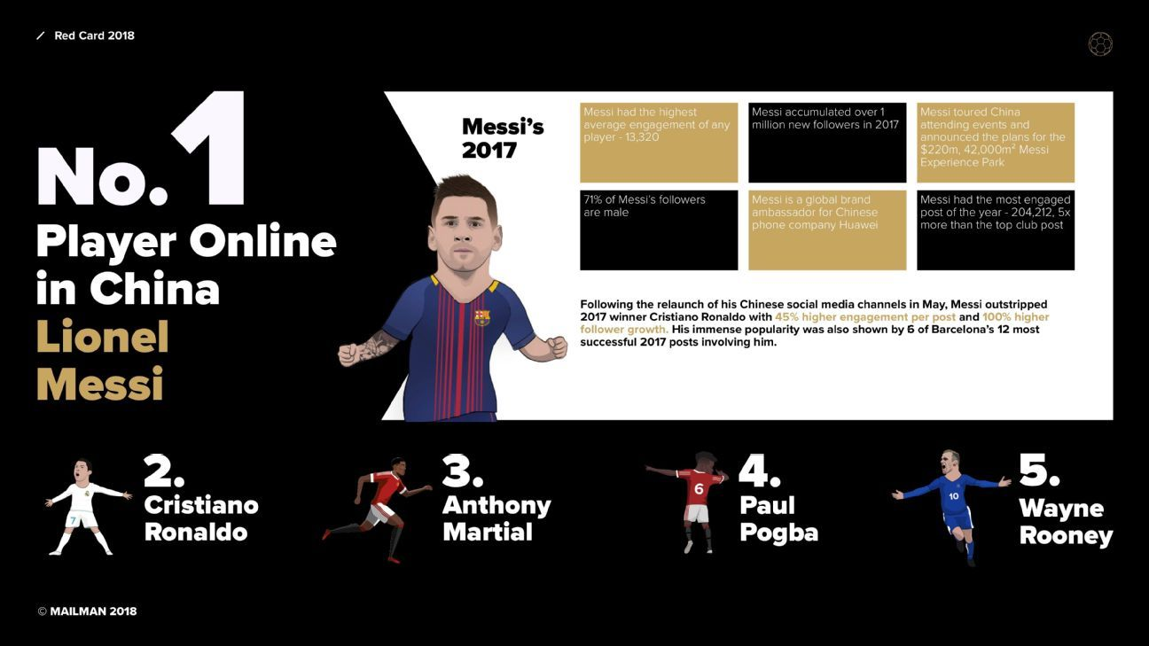 Lionel Messi is the most popular player in China according to the China Football Digital Awards