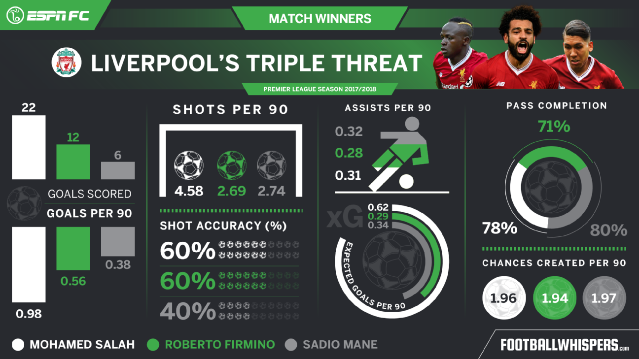 Mohamed Salah, Roberto Firmino and Sadio Mane have been a potent attack trio.