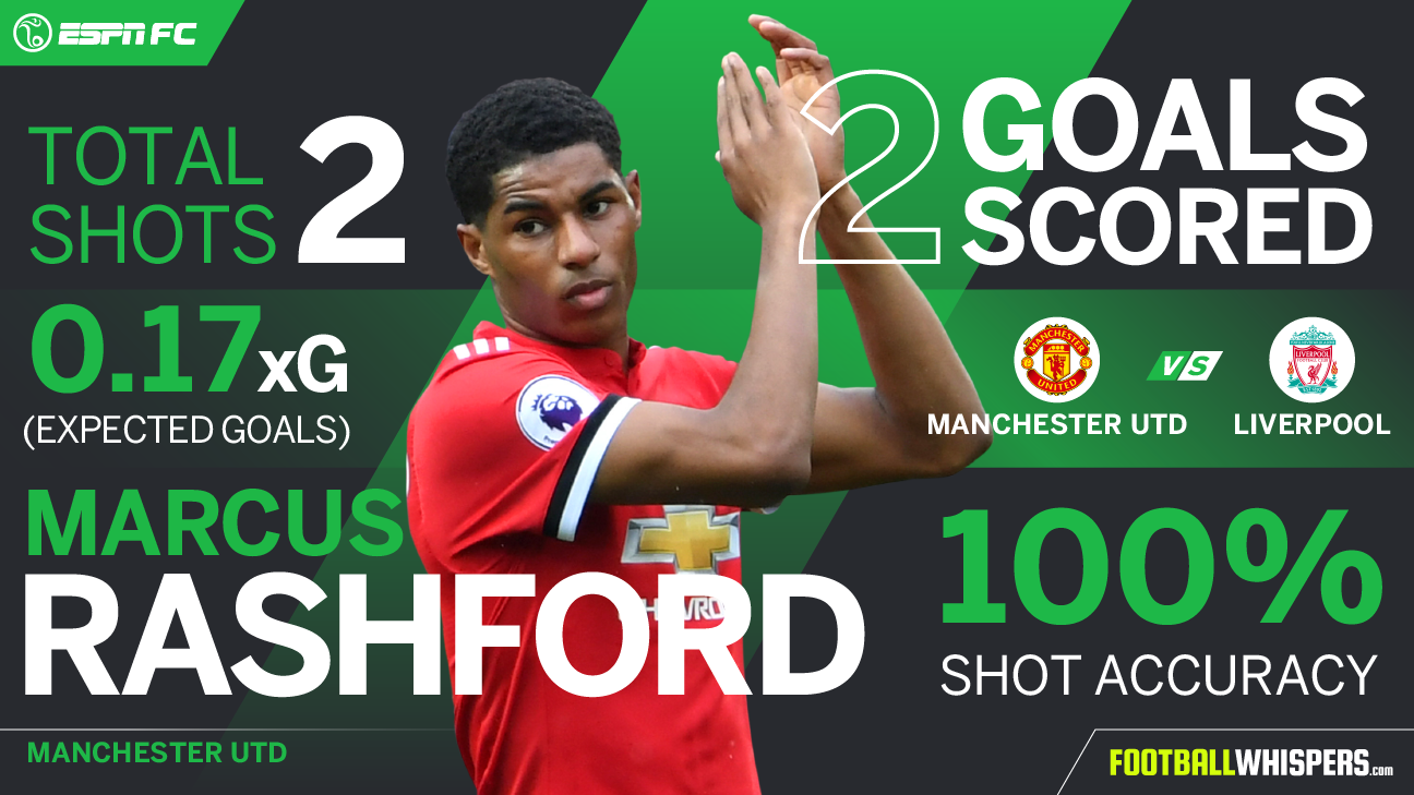 Marcus Rashford Player Power Rankings