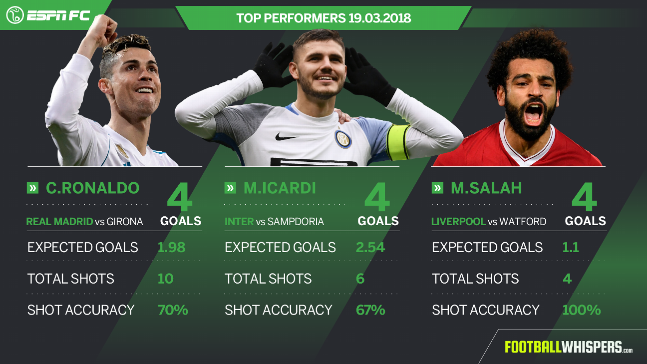 Ronaldo, Icardi, Salah Player Power Rankings