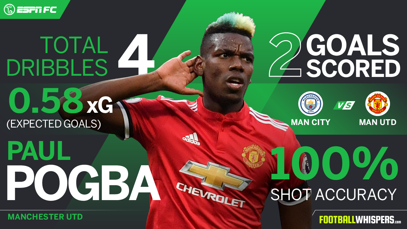 Paul Pogba scored twice as Manchecster United overturned a 2-0 half-time deficit to win the Manchester derby 3-2.