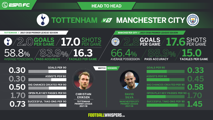 Can Tottenham keep up with Manchester City's potent attack?