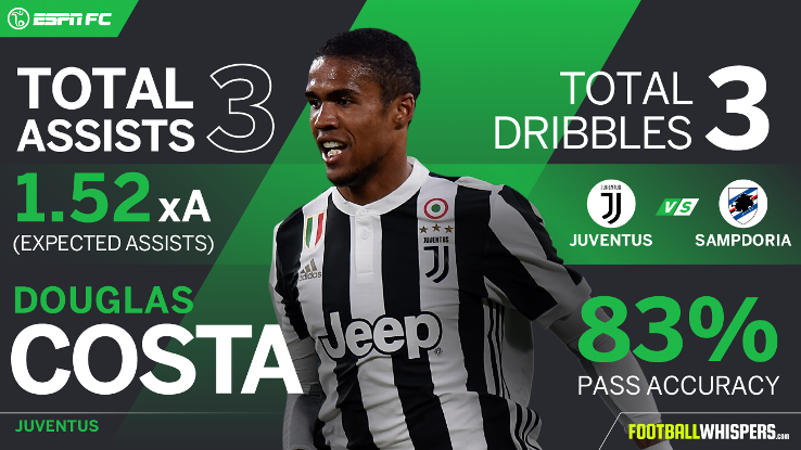 Douglas Costa's three assists against Sampdoria earned him the No. 1 spot in our Player Power Rankings.