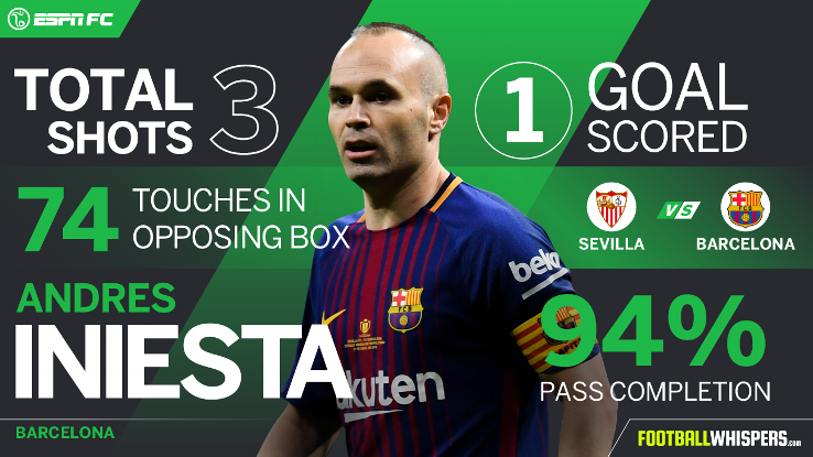 Andres Iniesta's performance in Barcelona's Copa del Rey final win earned him top spot in this week's edition of Player Power Rankings.