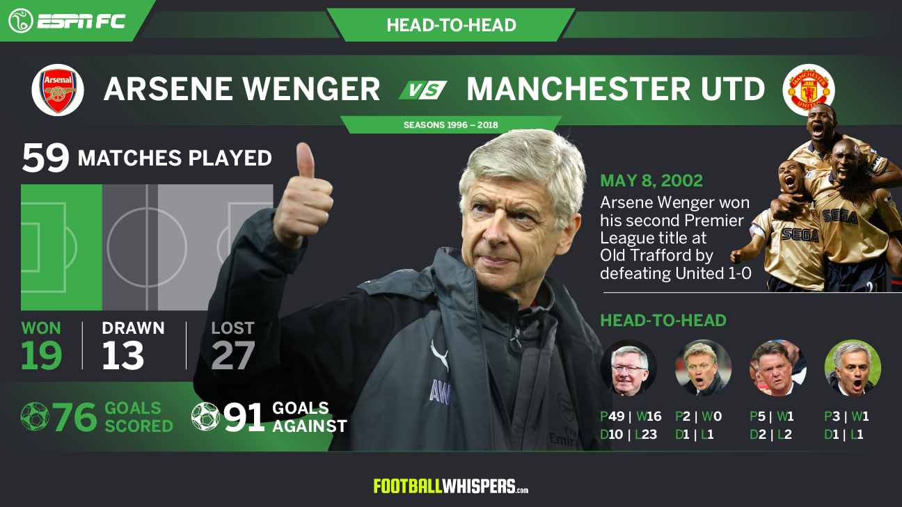 Arsene Wenger is set to face Manchester United for the last time as Arsenal manager.
