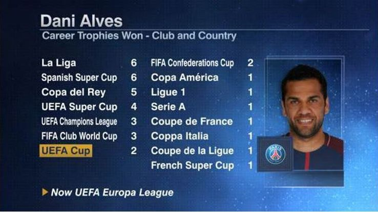 Dani Alves has won more trophies than any other active player