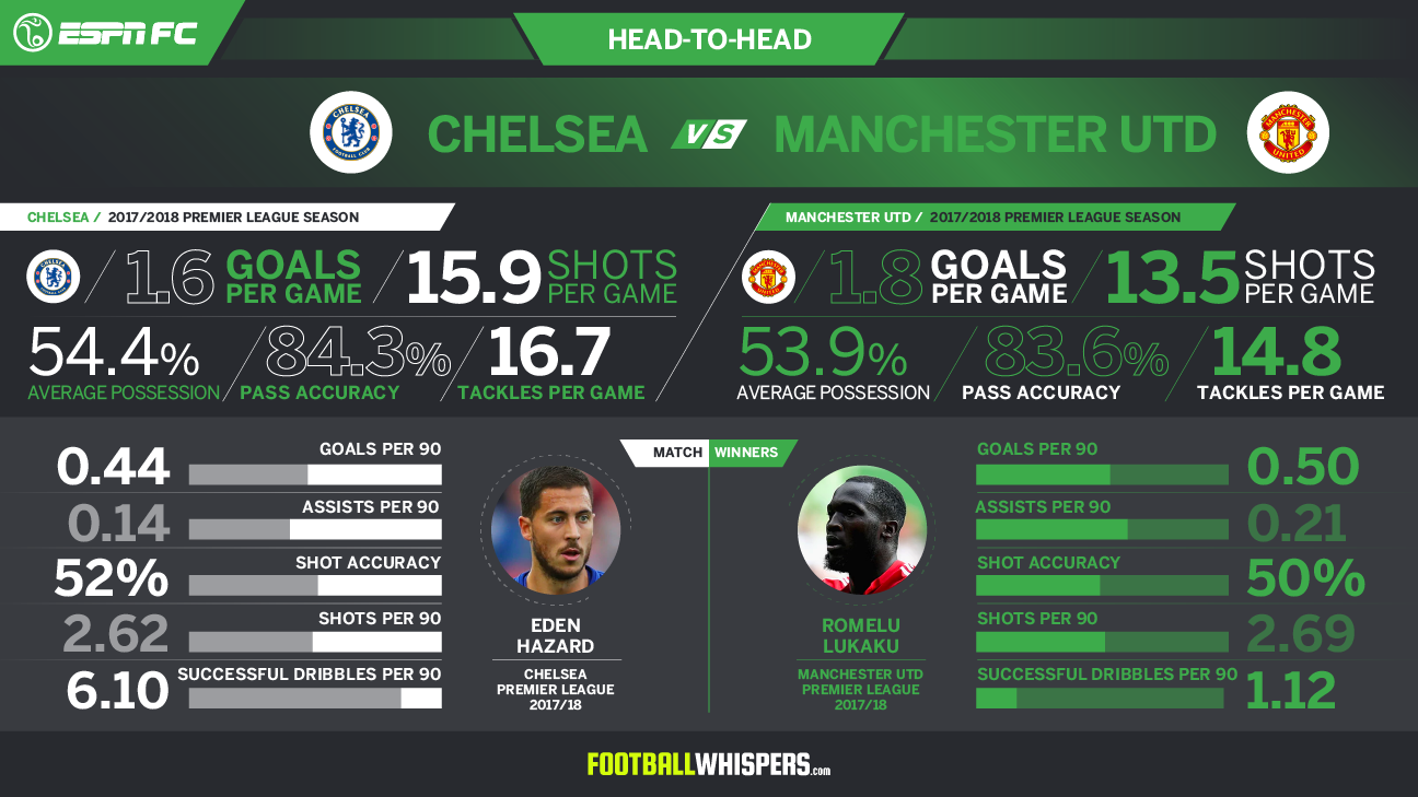 In their two Premier League meetings this season, Man United and Chelsea each won one game.