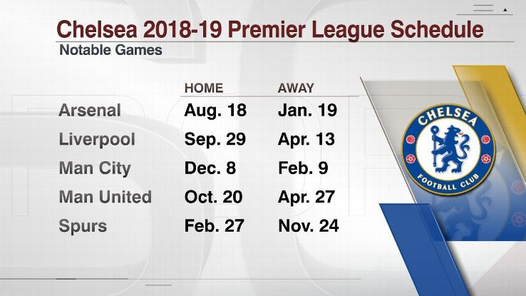 Chelsea's games vs. Premier League's top six teams in 2018-19.