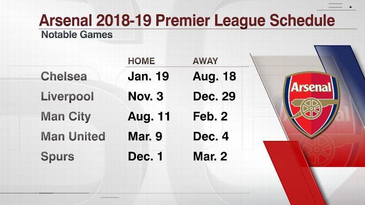 Arsenal's games vs. Premier League's top six teams in 2018-19.