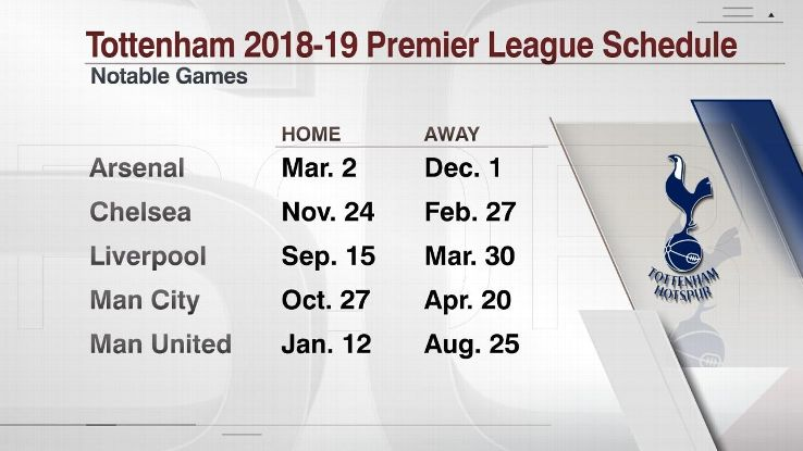 Tottenham Hotspur's games vs. Premier League's top six teams in 2018-19.