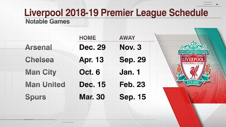 Liverpool's games vs. Premier League's top six teams in 2018-19.