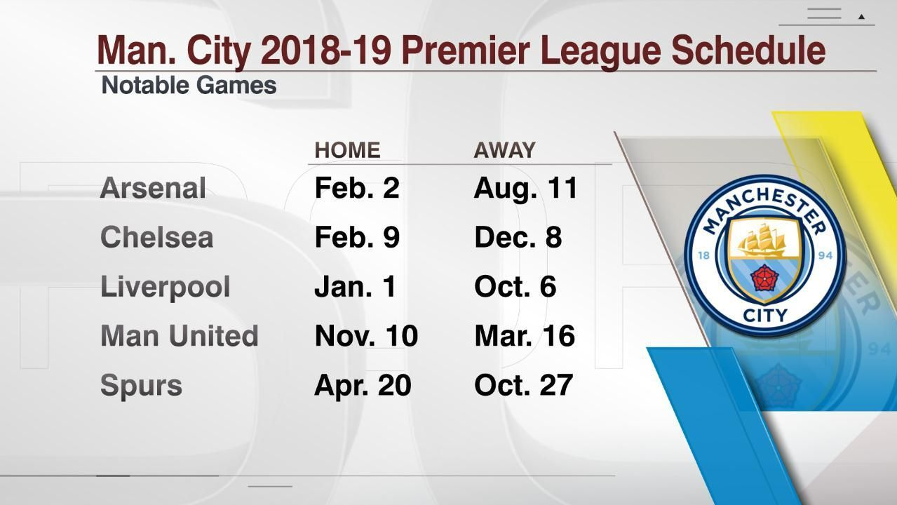Manchester City's games vs. Premier League's top six teams in 2018-19.