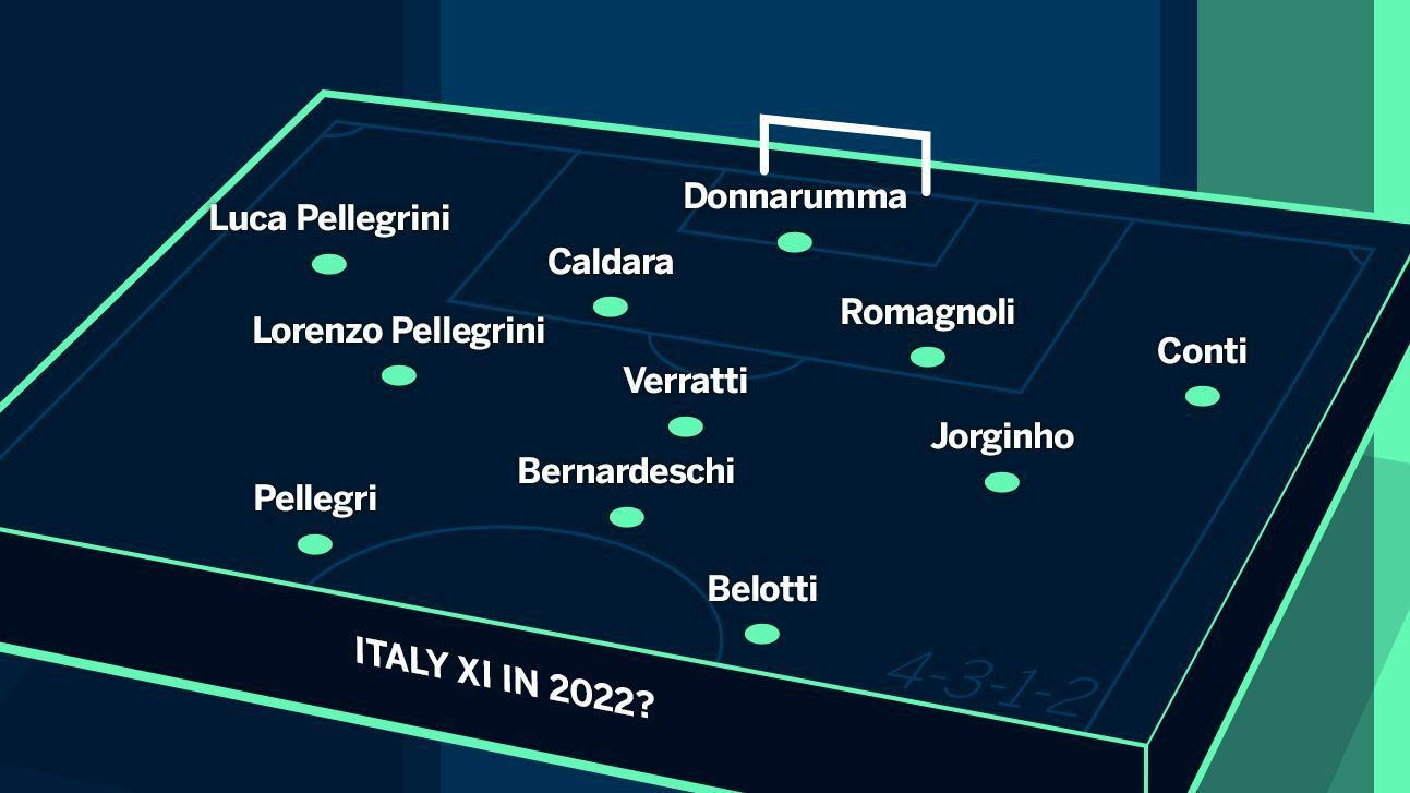 With Donnarumma between the posts and a new formation, the future looks bright for the Azzurri.