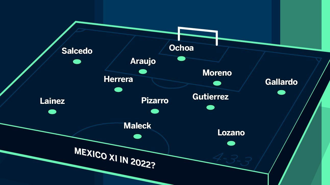 Built around Hirving Lozano and a pair of defenders who missed Russia 2018 through injury, this Mexico team could reach that elusive fifth game.
