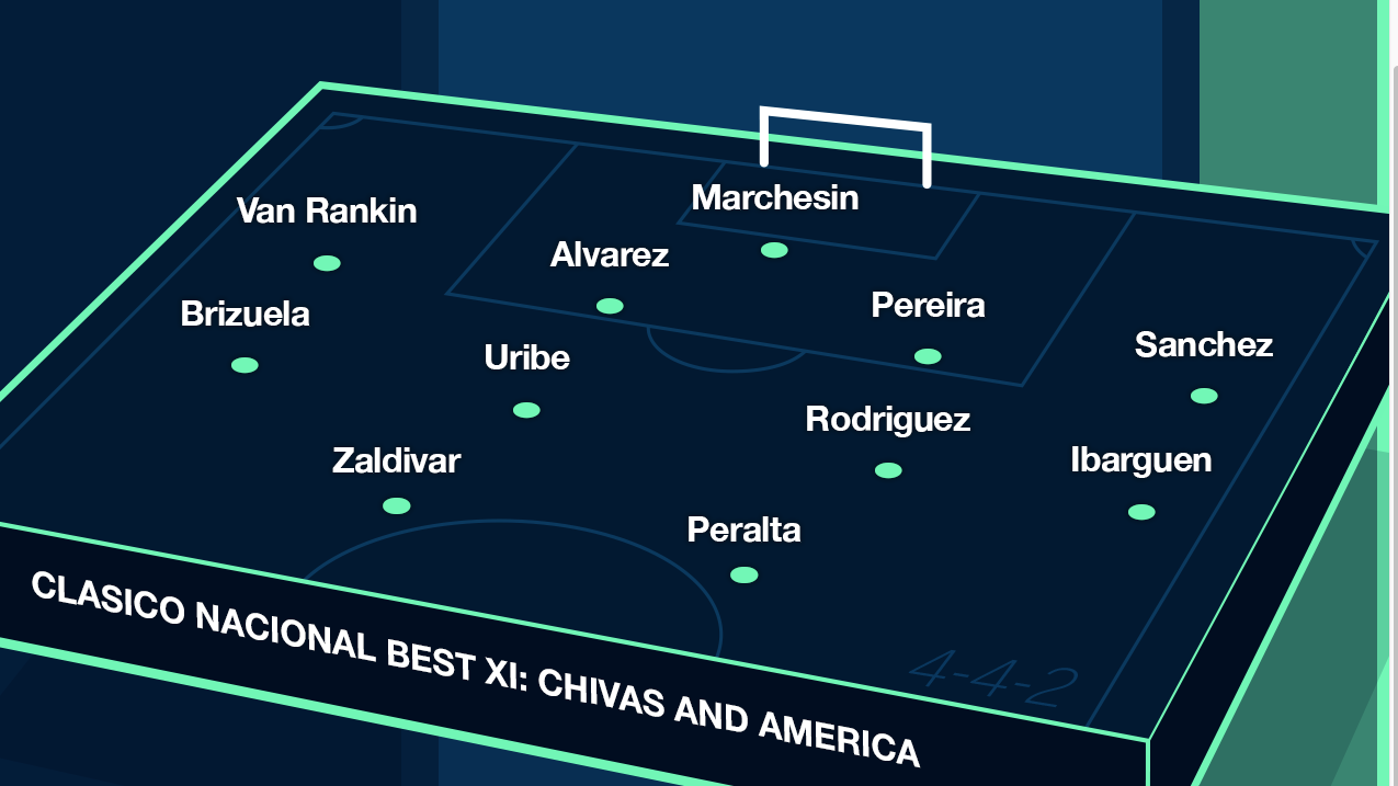 ESPN FC's combined best XI for Chivas and Club America.
