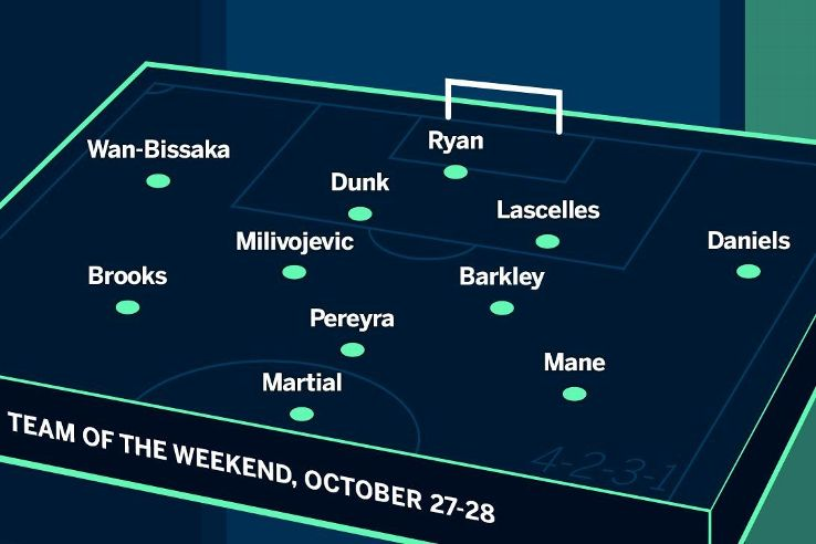Here's who made ESPN FC's Team of the Weekend. Did your fave players make it in?