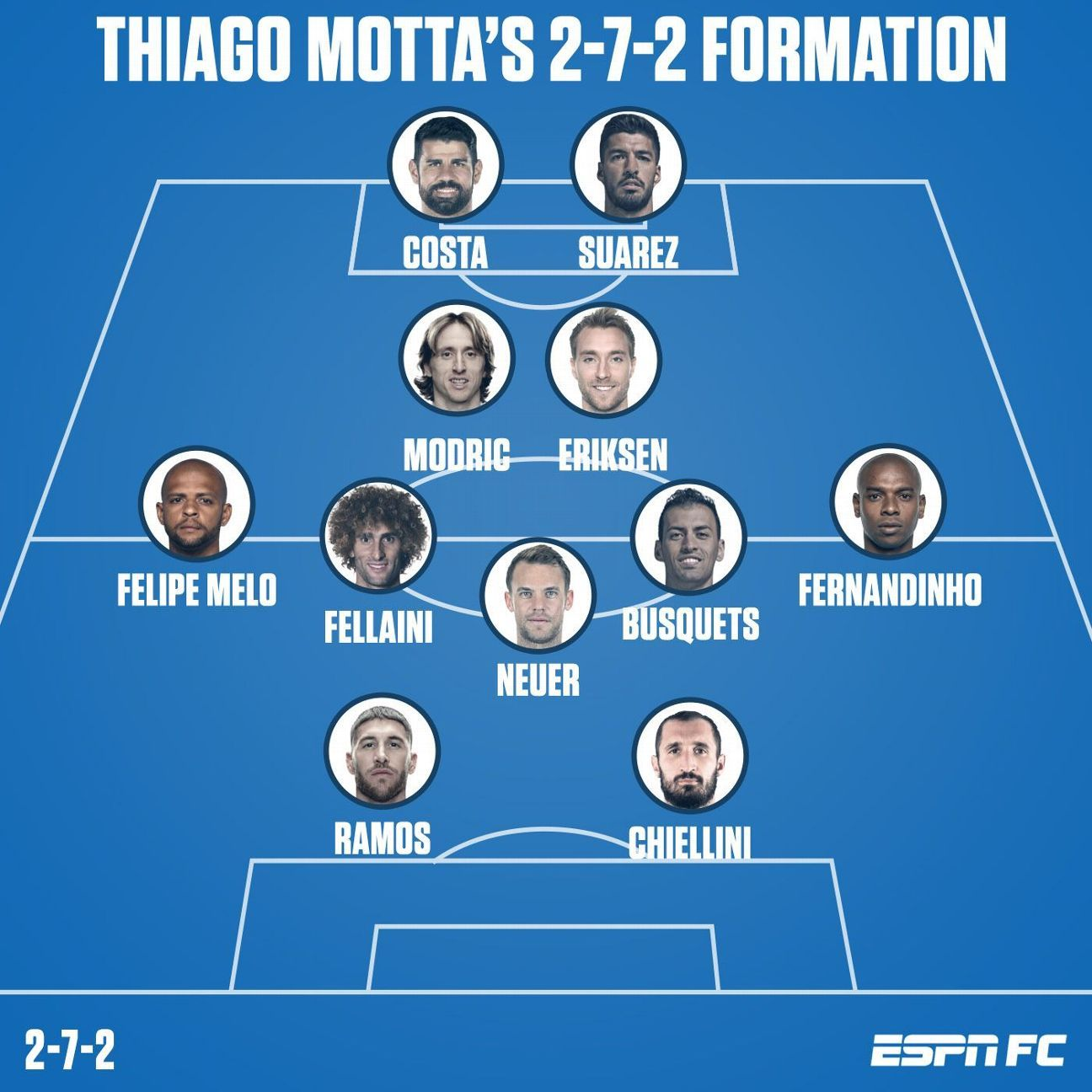 Here's how Thiago Motta's team selection might look if he got the chance to unleash his 2-7-2 formation