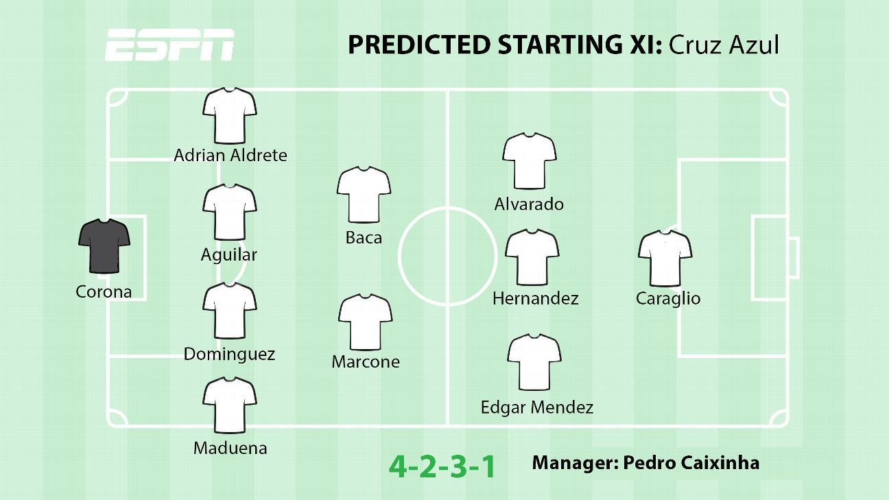Predicted XI: Cruz Azul