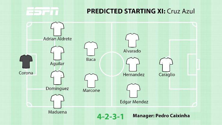 Predicted XI: Cruz Azul