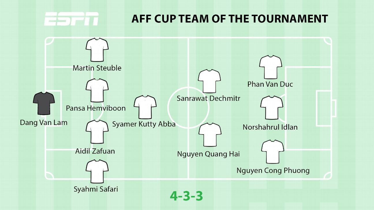 AFF Cup Team of the Tournament