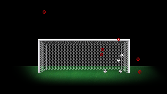 Willian had ten shots on goal in the 2012-13 Champions League season. Six of those were on target, four of which resulted in goals.